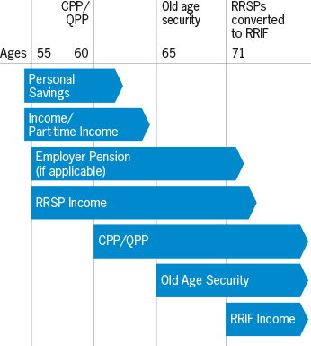 Some funds will vary for each individual like your personal savings, personal income, employer pension, and RRSP and investment income. But beginning at age 60, you can start taking a reduced Canada Pension Plan payments or Quebec Pension Plan payments. Old age security begins at age 65, and RRSPs must be converted to a RRIF, annuity, or paid out in a lump sum by the end of the calendar year that you turn 71.